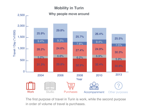 The first purpose of travel in Turin is work, while the second purpose in order of volume of travel is purchases.